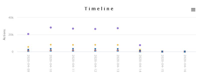 timeline-chart.PNG